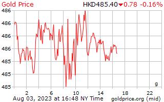 1 Tag Gold Preis pro Gramm in Hong Kong Dollar