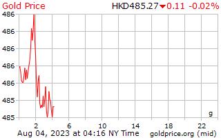1 день золото цена за грамм в Hong Kong долларов