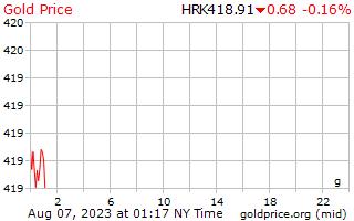 1 יום זהב המחיר לגרם במטבע קונה קרואטי