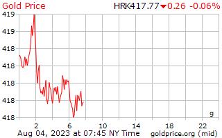 クロアチア ・ クーナでグラムあたり 1 日ゴールドの価格