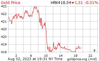 1 Day Gold Price per Gram in Croatian Kuna