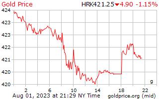1 dag goud prijs per Gram in Kroatische Kuna