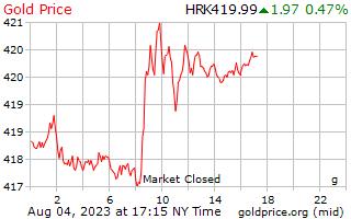 1 天黃金價格每克在克羅地亞庫納