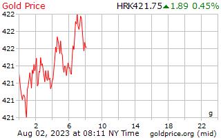 1 dia de ouro preço por grama em Kuna Croata