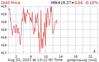 1 день золото цена за грамм в Хорватская куна
