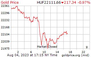1 ngày vàng giá mỗi gam ở Hungary Forint