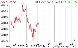 1 hari emas harga per Gram dalam Forint Hungary