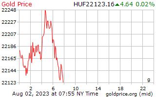1 journée d'or prix euros le gramme en Forint hongrois