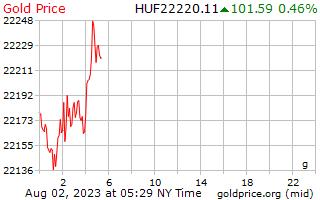 1 天黃金價格每克在匈牙利福林