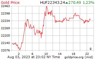 1 दिन सोने की कीमत प्रति ग्राम में हंगरी फ़ोरिंट
