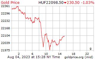 1 天黄金价格每克在匈牙利福林