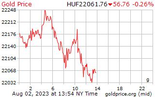 ハンガリー ・ フォリントにグラムあたり 1 日ゴールドの価格