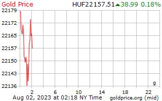 1 dag goud prijs per Gram in Hongaarse Forint