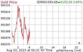 1 יום זהב המחיר לגרם ב רופיה אינדונזית