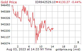 1 giorno oro prezzo al grammo in Indonesia Rupiah