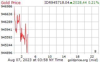 1 journée d'or prix euros le gramme en roupies indonésiennes