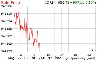 1 día de oro precio por gramo en Rupia Indonesia
