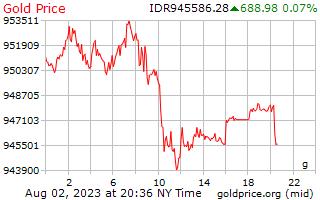 1 Day Gold Price per Gram in Indonesian Rupiah
