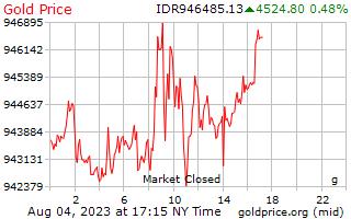 1 ngày vàng giá mỗi gam trong Rupiah Indonesia