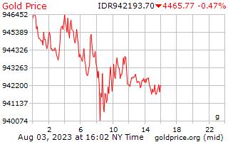 인도네시아 루피아에서 그램 당 1 일 골드 가격