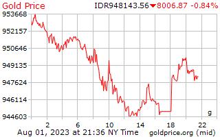 1 hari Gold Harga per Gram dalam Rupiah