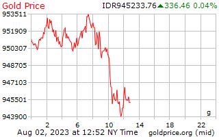 1 天黃金價格每克在印尼盾