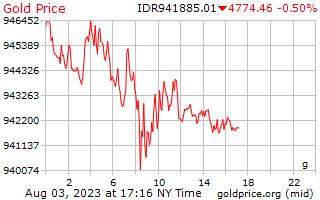 1 dia de ouro preço por grama em rupia indonésia