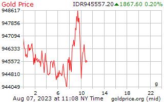インドネシア ・ ルピア グラムあたり 1 日ゴールドの価格