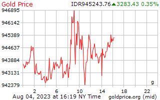 1 день золото цена за грамм в индонезийских рупиях