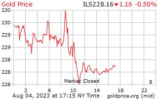 1 hari emas harga per Gram dalam Shekels Israel