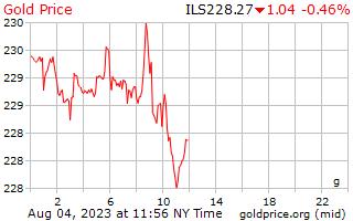 1 день золото цена за грамм в израильских шекелях