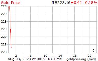 1 dia de ouro preço por grama em Shekels israelenses