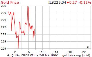 سعر الذهب يوم 1 جرام في شيكل إسرائيلي