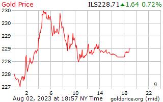 1 天黄金价格每克在以色列谢克尔