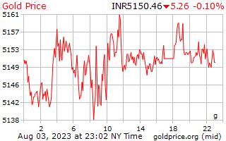 1 dia de ouro preço por grama em rupias