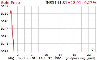 1 天黄金价格每克在印度卢比