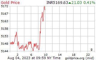 1 день золото цена за грамм в индийских рупиях