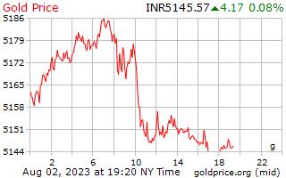 1 hari emas harga per Gram dalam rupee India