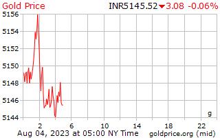 1 hari Gold Harga per Gram di Indian Rupee
