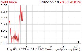 1 giorno oro prezzo al grammo in rupie indiane
