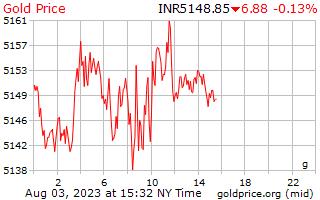 インド ・ ルピーでグラムあたり 1 日ゴールドの価格