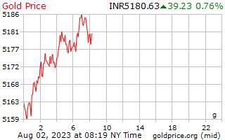 1 journée d'or prix euros le gramme en roupies indiennes
