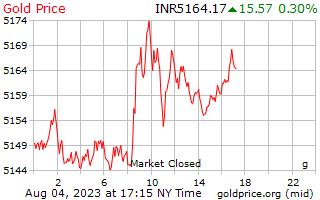 1 ημέρα χρυσός τιμή ανά γραμμάριο σε ινδικές ρουπίες