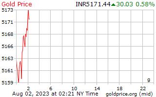 1 天黃金價格每克在印度盧比