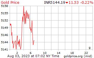 سعر الذهب يوم 1 جرام في روبية هندية