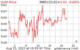 1 día de oro precio por gramo en rupias indias