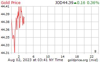 1 日金ヨルダン ディナールのグラムあたりの価格