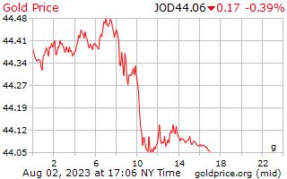 1 Day Gold Price per Gram in Jordanian Dinars