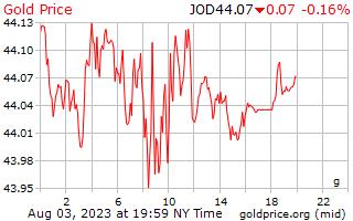 1 天黄金价格每克在约旦第纳尔