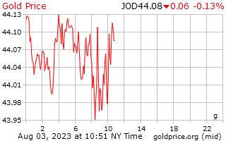1 hari emas harga per Gram Dinar Jordan